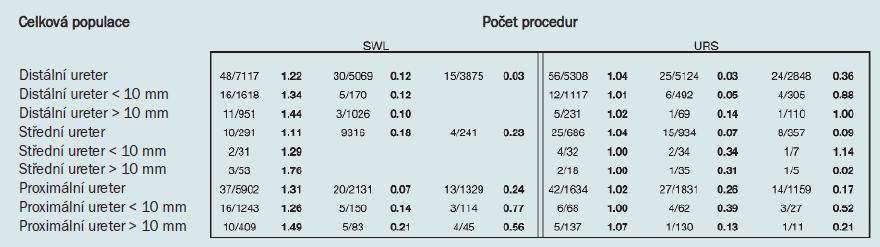 Tab. 3. Počet procedur pro SWL a URS v celkové populaci.