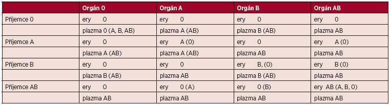 Výběr transfuzních přípravků při AB0 neshodné orgánové transplantaci