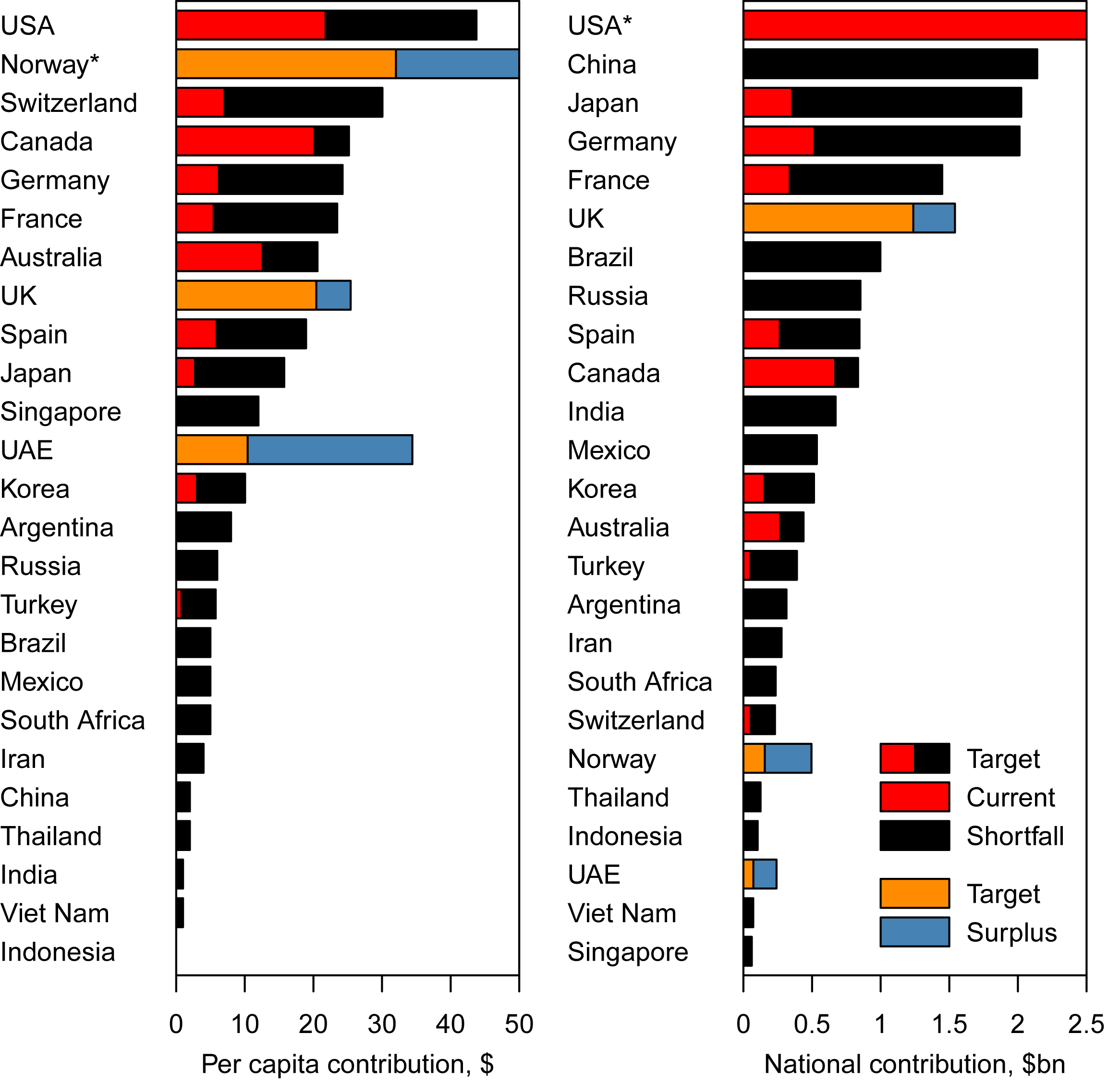 "Total and per capita annual expected contributions to meet the health MDGs (""Target""), compared to the current level of donations (""Current"") in 25 selected countries."