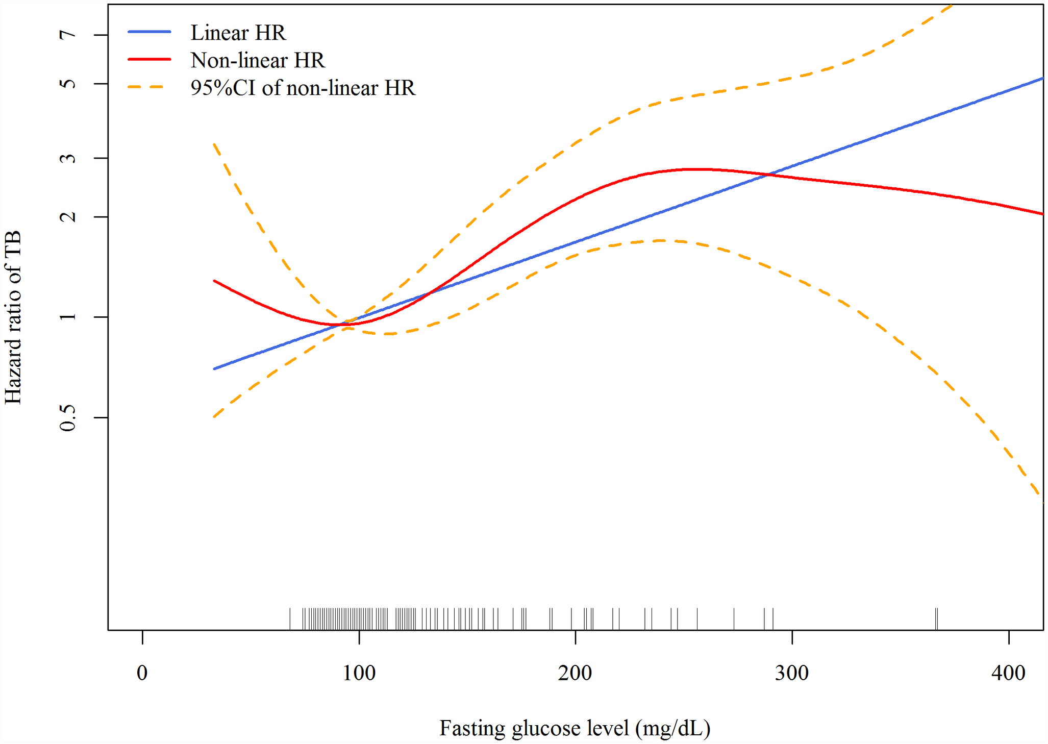 Dose-response curves for fasting plasma glucose and risk of incident tuberculosis in the Cox proportional hazards model.