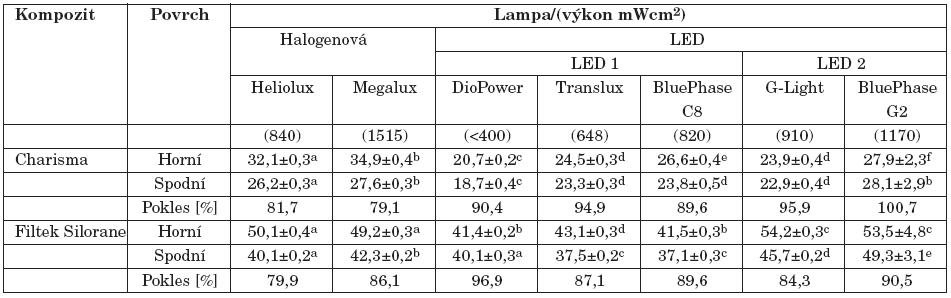 Vliv typu polymerační lampy na tvrdost (průměr ± SD kompozitních materiálů. Rozdílná písmena v řádcích indikují signifikantní rozdíly, v závorkách jsou uvedeny hodnoty výkonu [mW/cm<sup>2</sup>].