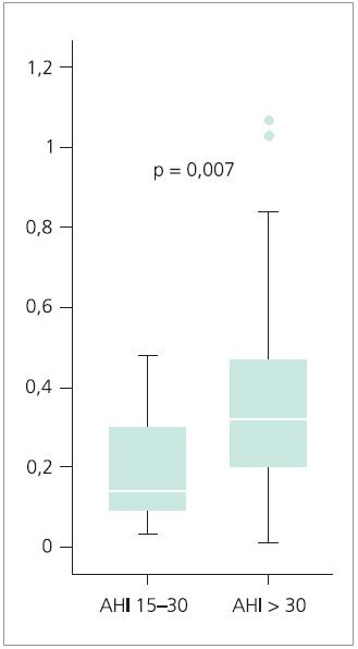 TEI index globální funkce pravé komory srdeční u skupiny A a B. Neparametrický Mannův-Whitneyův test. AHI: apnoe-hypopnoe index