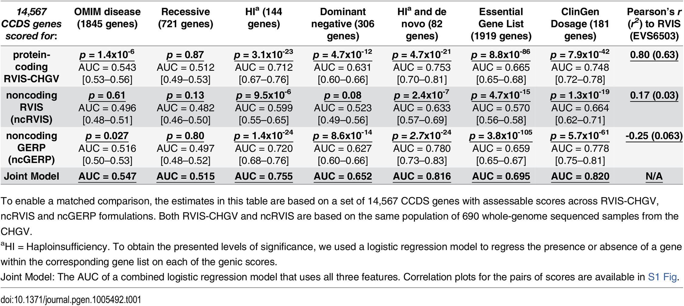Comparing protein-coding and noncoding genic intolerance scores.