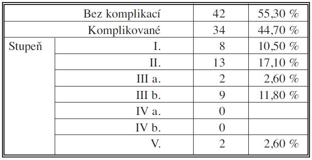 Komplikace pravostranné pankreatoduodenektomie pro vývodový karcinom 2006 – IX. 2010; n = 76