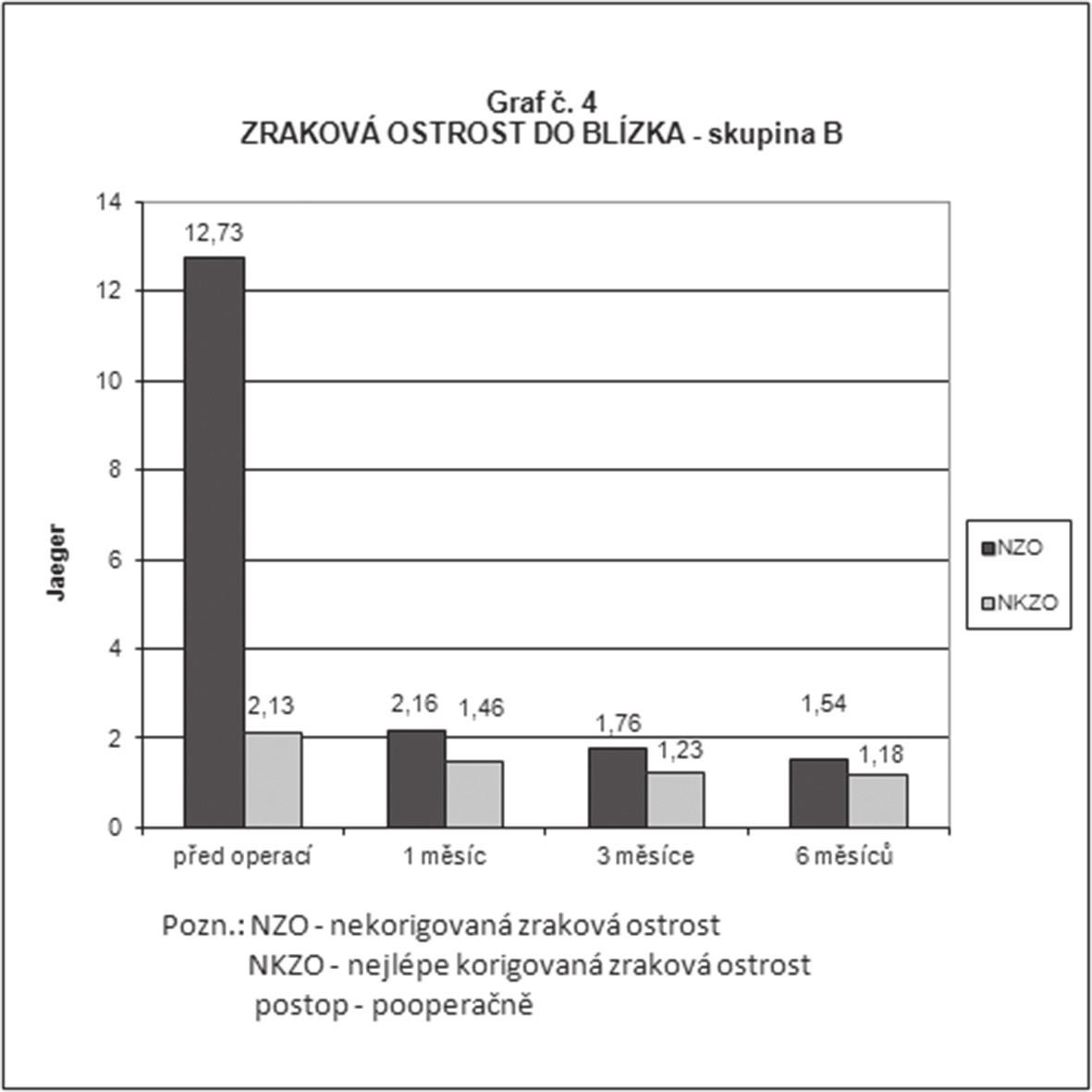 Průměrné hodnoty nekorigované a nejlépe korigované monokulární zrakové ostrosti do blízka ve skupině B (implantace nitrooční čočky LENTIS MplusX) předoperačně, 1 měsíc, 3 měsíce a 6 měsíců po operaci