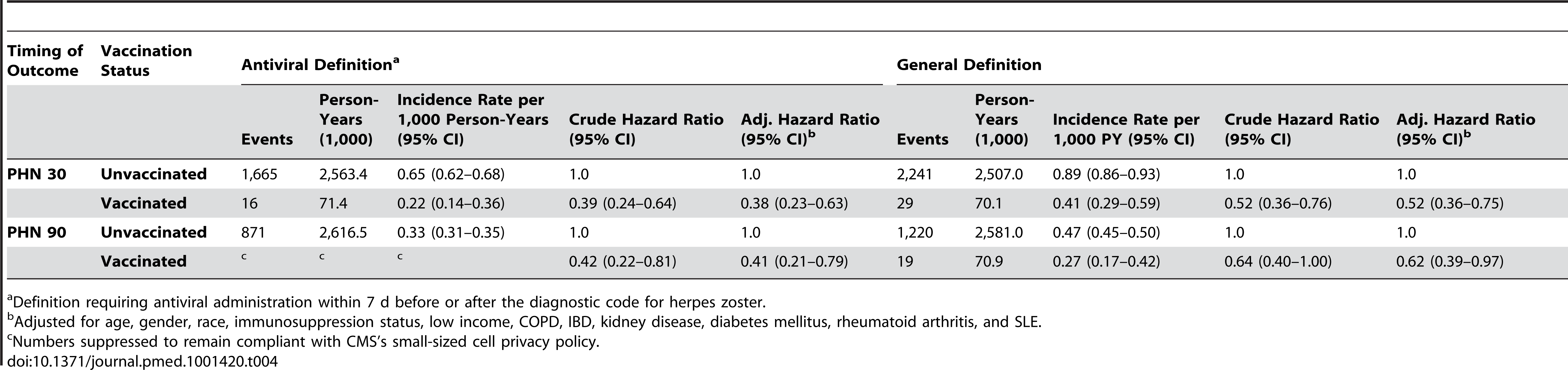 Zoster vaccine effectiveness against PHN by characteristics and disease definition.
