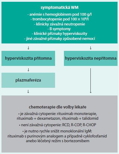 Schéma 1. Schéma iniciální léčby Waldenströmovy makroglobulinemie (WM)