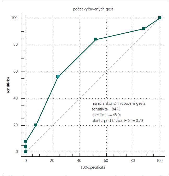 Křivka receiver operating characteristic curve (ROC) charakterizuje diagnostickou výtěžnost podle vzájemného vztahu mezi senzitivitou a inverzní specificitou pro počet správných gest při okamžitém vybavení mezi osobami s mírnou kognitivní poruchou anormálními staršími osobami Plocha pod křivkou je 0,70. Při 100% senzitivitě a 100% specificitě křivka probíhá ideálně levým horním rohem a plocha pod křivkou je rovna 1,0. Graph 1. The receiver operating characteristic curve (ROC) characterizes the diagnostic yield according to the relationship between sensitivity and inverse specificity for the number of correct gestures in immediate recall between individuals with mild cognitive impairment and normal elderly people. The area under the curve is 0.70. The curve ideally runs with the upper left corner in case of100% sensitivity and 100% specificity, and the area under the curve is 1.0.