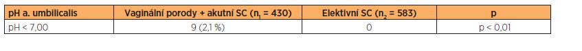 Výskyt pH z arteria umbilicalis pod 7,00 ve skupině vaginálně vedených porodů koncem pánevním včetně porodů ukončených akutním císařským řezem a ve skupině porodů elektivním císařským řezem