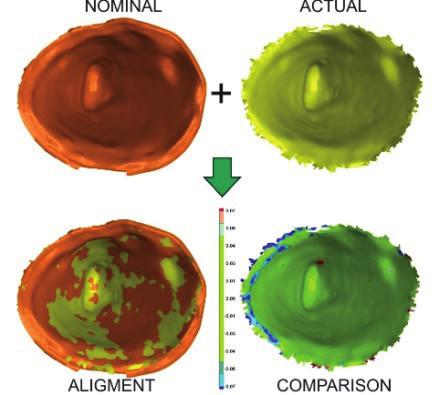 Fig. 7: Nominal – actual comparison.