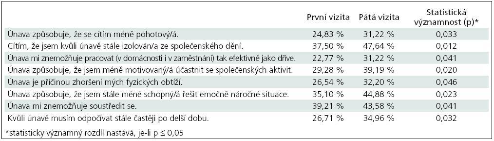 Tabulka hodnotící změny v únavě pacientů v průběhu léčby s parametry, u nichž změna dosáhla statistické významnosti v průběhu léčby (hodnocení s odpovědí – 0, nevyskytlo se).