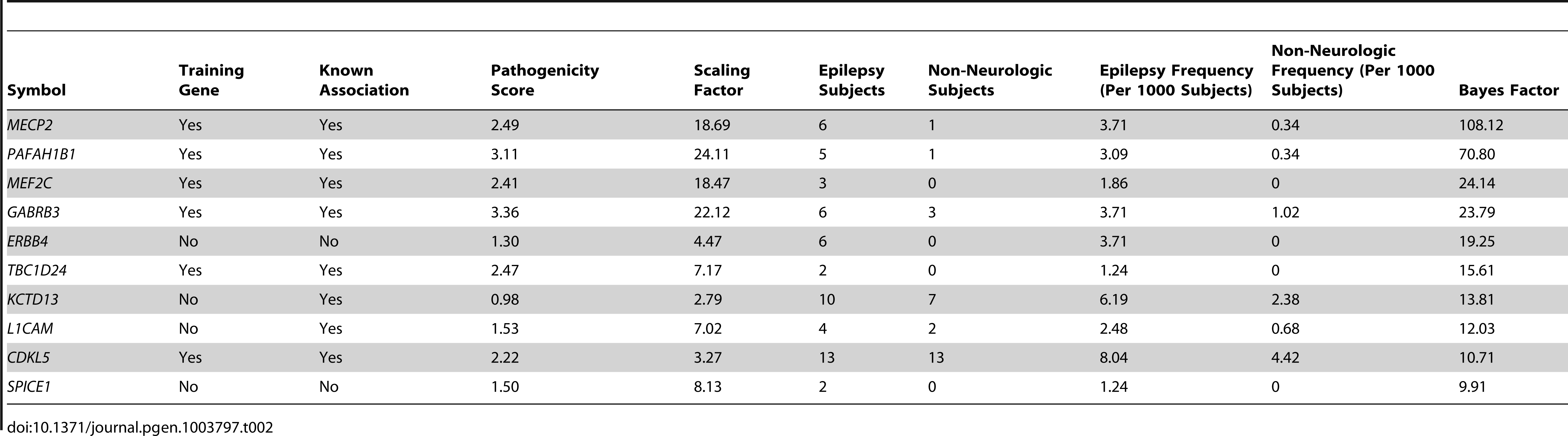 Top ten loci ranked by Bayes factor.