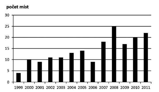 Počet míst, v nichž proběhlo kontinuální/celoživotní vzdělávání v 1. až 4. cyklu (1992–2011)