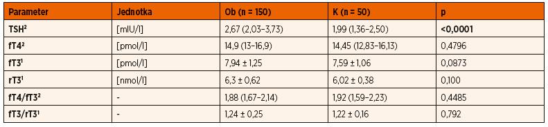 Porovnanie hormónov štítnej žľazy obéznych detí (Ob) s kontrolným súborom (K)