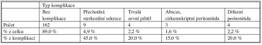 Členění komplikací anastomózy podle jejich typu Tab. 5. Categorization of the anastomotic complications according to the type