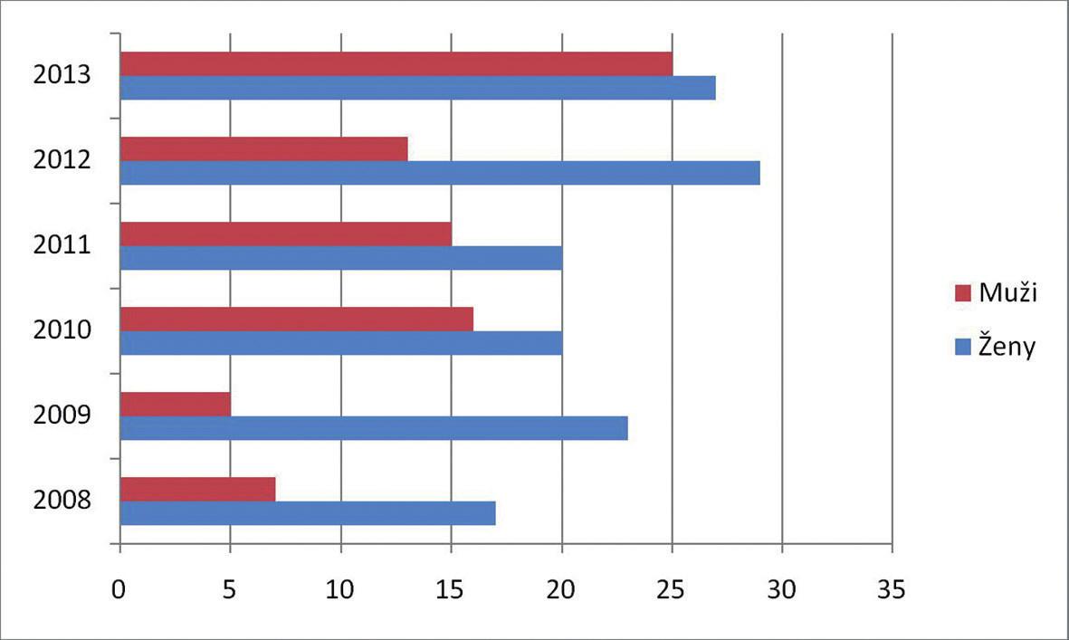 Prehľad pacientov s bazocelulárnym karcinómom – muži/ ženy na Klinike oftalmológie LF UK  a UNB v Bratislave v rokoch 2008–2013
