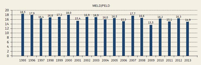 Průměrné MEL D/PEL D skóre v programu transplantace jater v IKEM 1995–13. 8. 2013. Graph 2. Average MELD/PELD score of liver transplant recipients in IKEM, 1995–Aug 13, 2013.