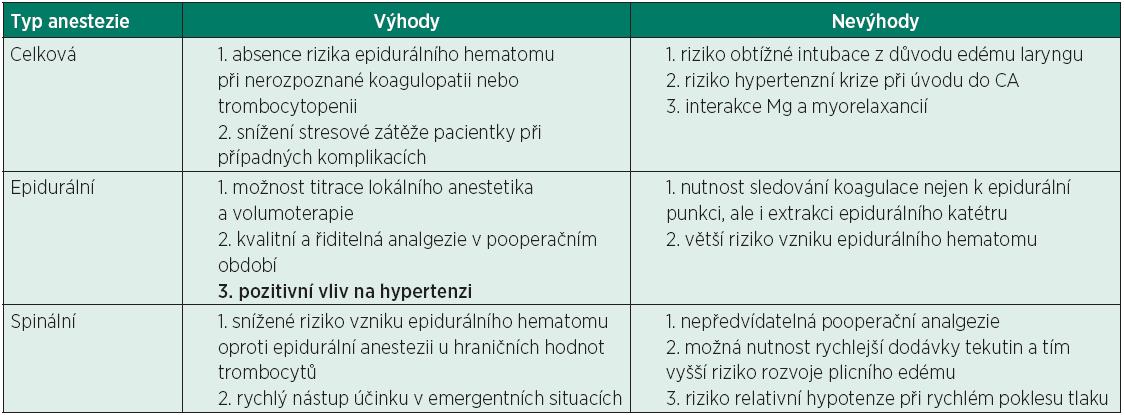 Volba anestezie k SC u preeklampsie