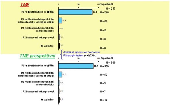 Grafy 12: Radikalita operace dle histopatologického vyšetření resekátu Graphs 12: Radicality of the operation compared with the histopathological postoperative finding