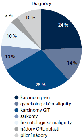 Onkologické diagnózy pacientů, u kterých byl zaveden PICC.