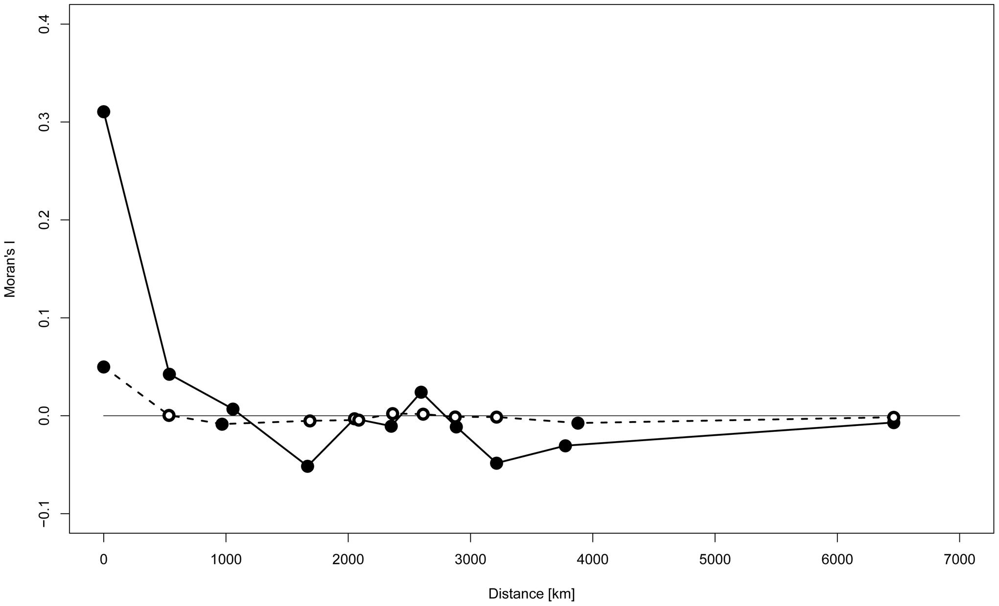 Spatial autocorrelation analysis of Y-STR genotypes.