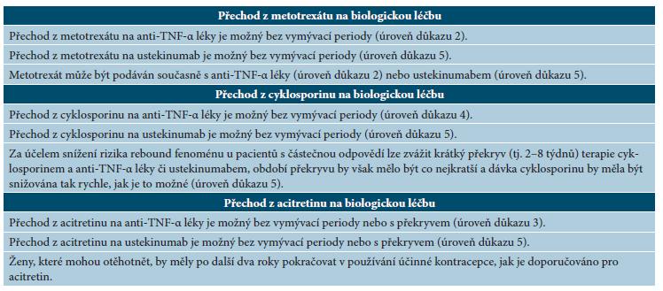 Doporučený postup při přechodu z jednotlivých nebiologických léků na biologickou terapii