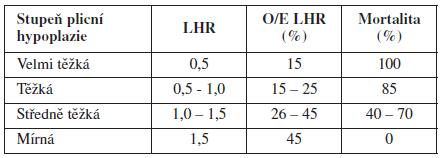 Předpokládaná mortalita novorozenců s CDH ve vztahu k LHR a O/E LHR [4]