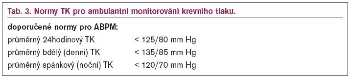 Normy TK pro ambulantní monitorování krevního tlaku.