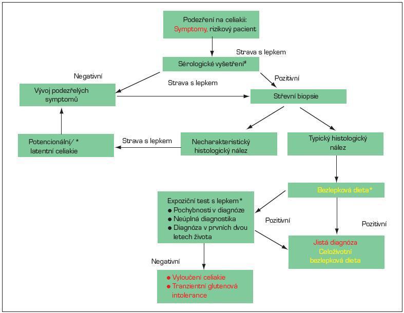 Postup při diagnostice celiakie na základě doporučení ESPGHAN 1989. *V průběhu diagnostiky se zásadně mění symptomy a histologický nález v závislosti na konzumaci lepku. Proto je třeba diagnostiku provádět při stravě, která obsahuje lepek. # Doporučuje se stanovení protilátek proti tkáňové transglutamináze (anti-tTG) ve třídě IgA a stanovení celkového IgA. Asi u 3 % pacientů s celiakií je přítomen izolovaný deficit IgA a v těchto případech je třeba vyšetřit autoprotilátky ve třídû IgG.