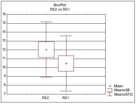 Krabicový graf RS (v decibelech) před a po léčbě u žen.