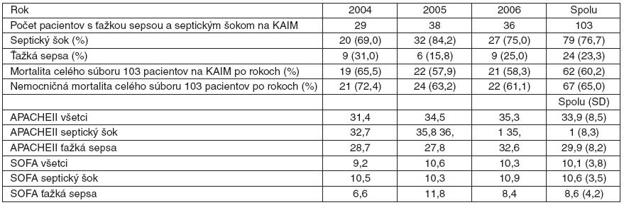 Výskyt septického šoku a mortalita