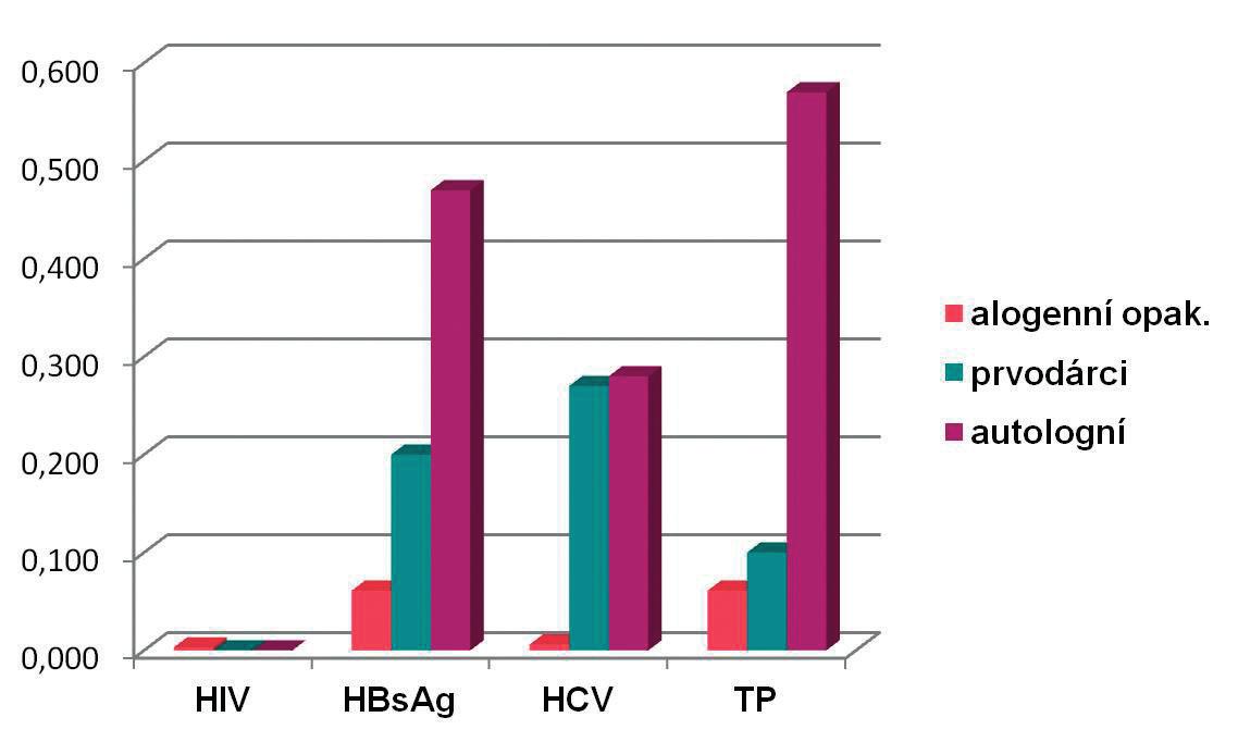 Záchyt pozitivit v povinných mikrobiologických testech v roce 2014