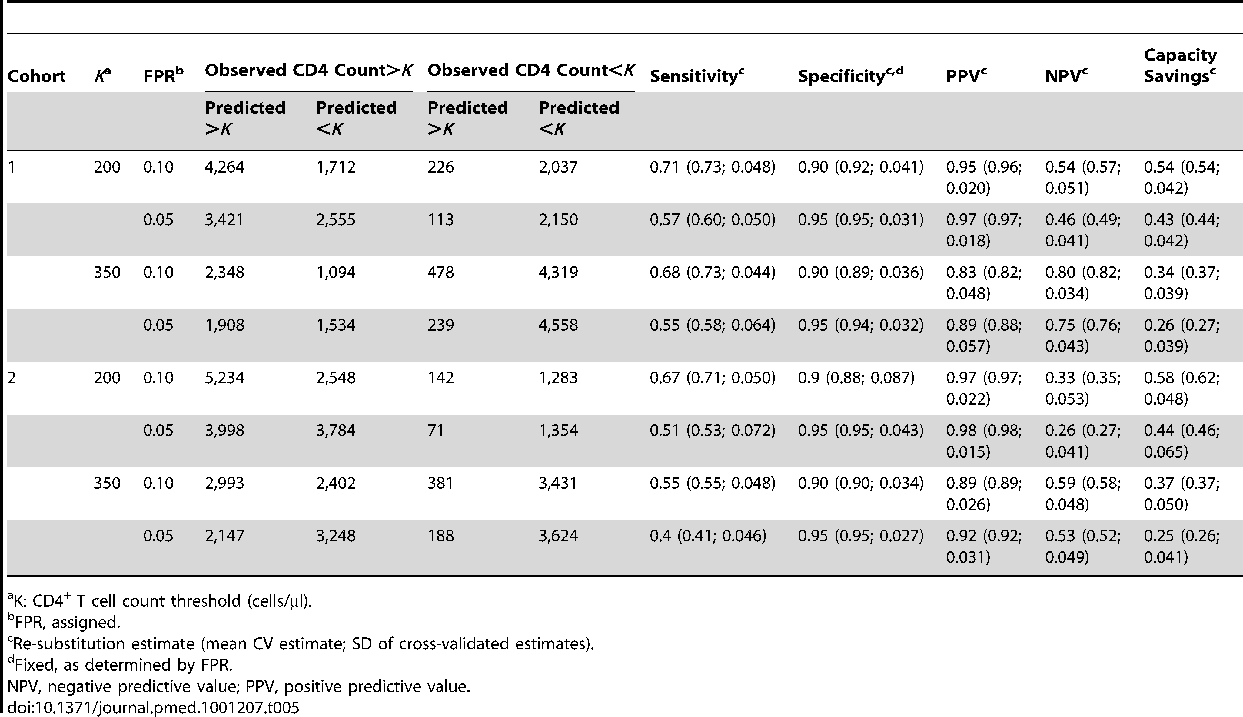 Re-substitution and CV counts and estimates for the PBC model.