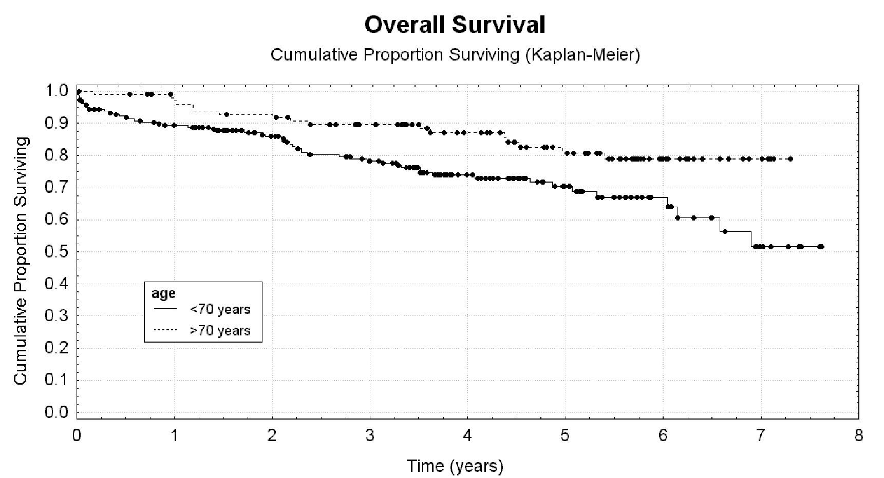 Věk jako rizikový faktor úmrtí, cut off 70 let Graph 1: Age as a risk factor for death, cut off 70 years