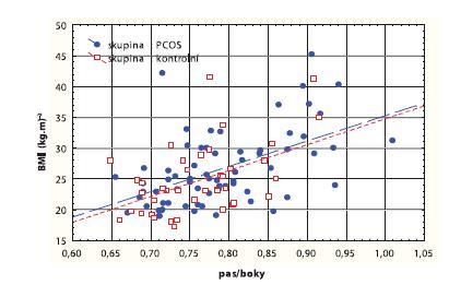 Korelační graf mezi BMI (kg.m<sup>-2</sup>) a poměrem pas/boky
