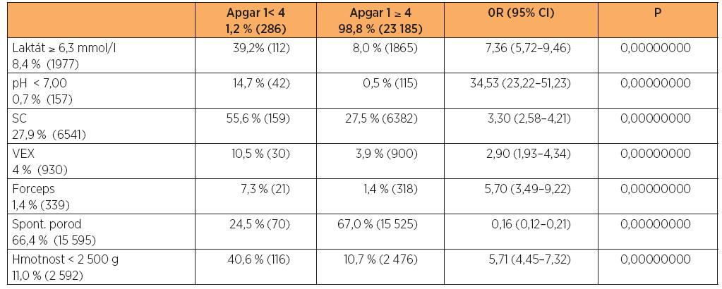 Vztah vybraných charakteristik k hodnocení podle Apgarové méně než 4 body po první minutě