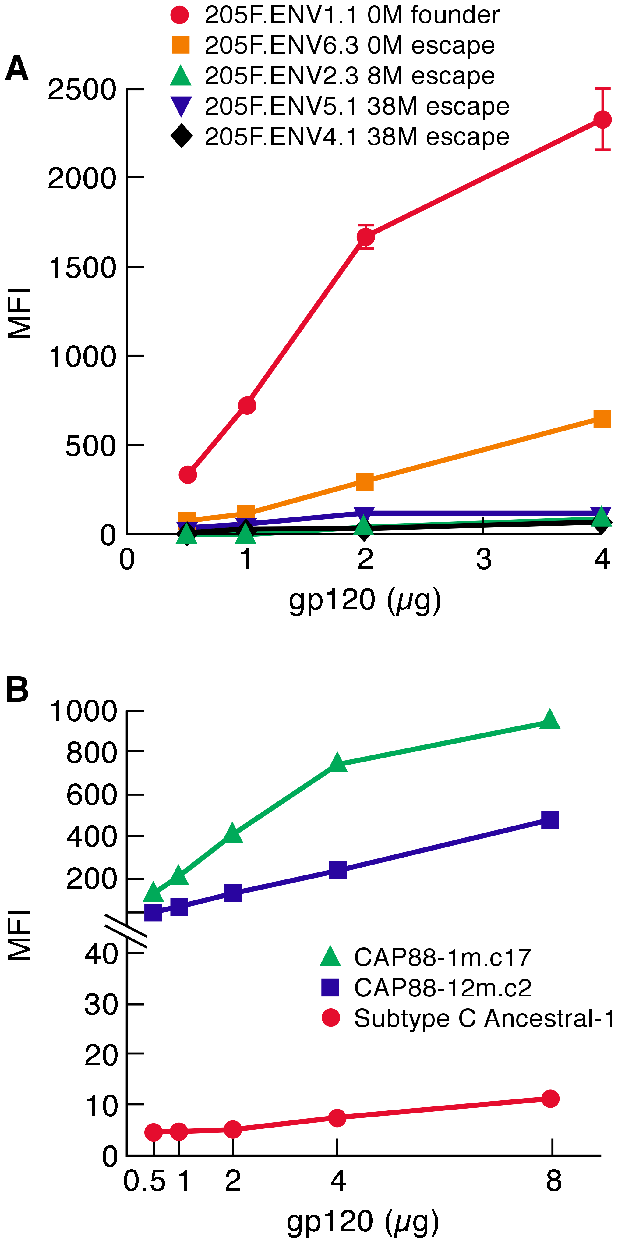 α<sub>4</sub>β<sub>7</sub>-reactivity of early-transmitting gp120s.