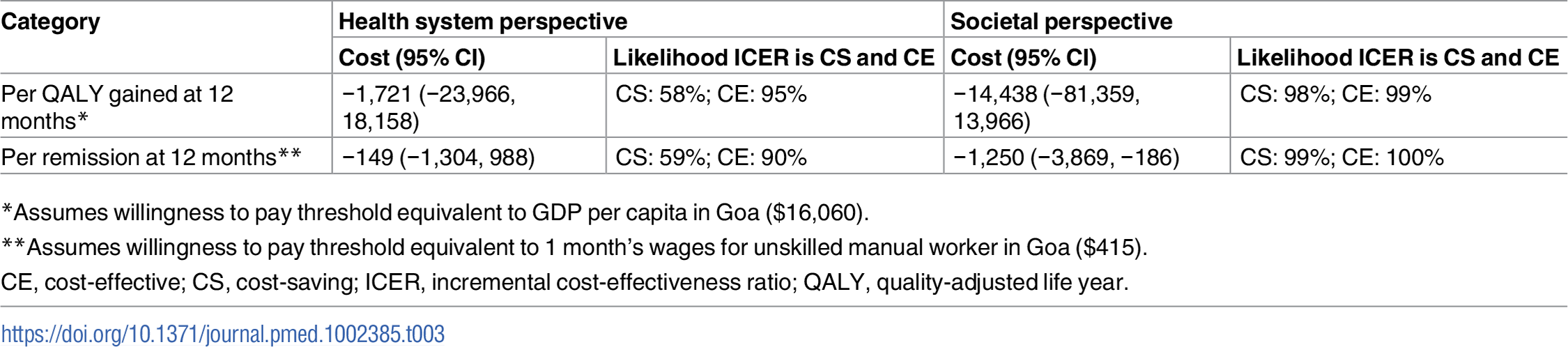 Cost-effectiveness analyses from health system and societal perspectives (costs in 2015 international dollars).