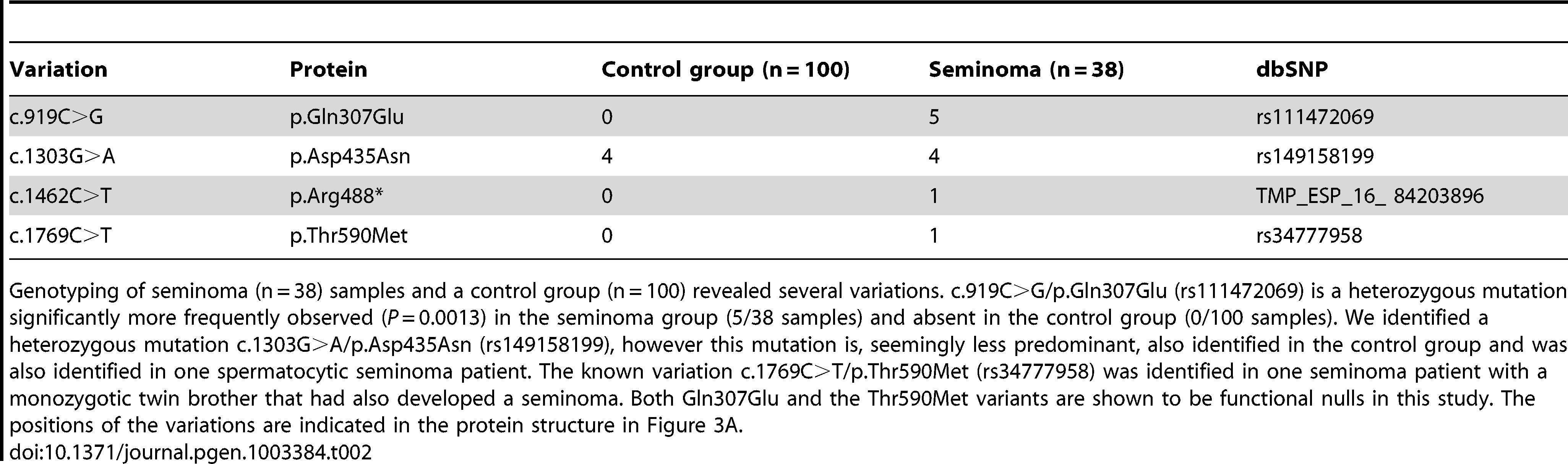 Genetic variation of <i>LRRC50</i> in human seminomas.