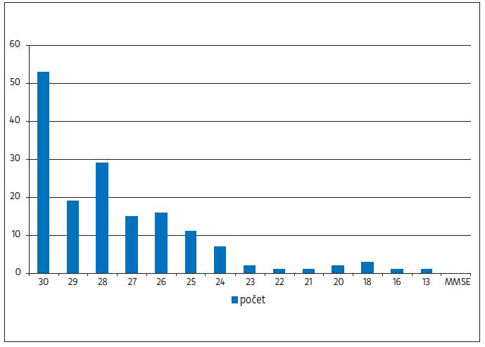 Rozložení hodnot MMSE ve sledovaném souboru