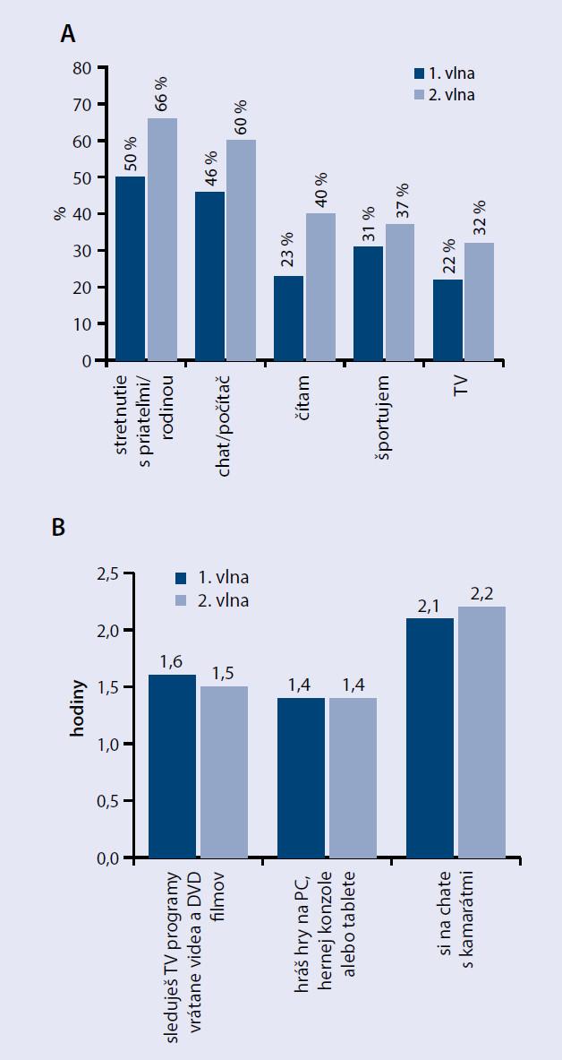 Spôsob oddychu (A); priemerné trávenie času (B)