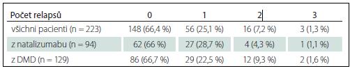 Počet relapsů v prvním roce léčby fingolimodem.