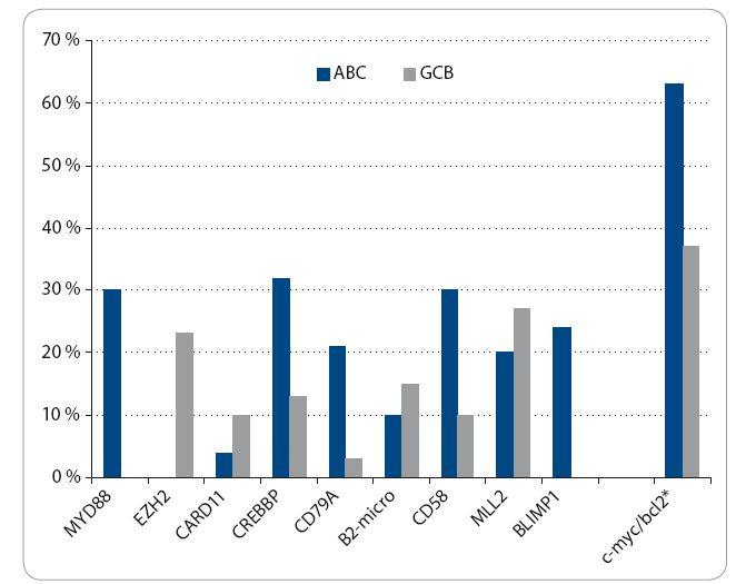 Graf 1. Rozdělení genových mutací/zvýšených expresí u pacientů s DLBCL podle molekulárně biologických subtypů: GCB vs. ABC.