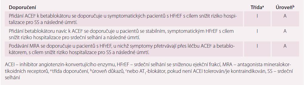 Lékové skupiny indikované k léčbě HFrEF – 1. část.