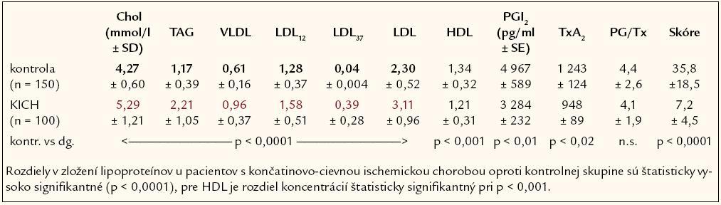 Hodnoty biochemických parametrov, kontrolná skupina vs pacienti s končatinovo- cievnou ischemickou chorobou.