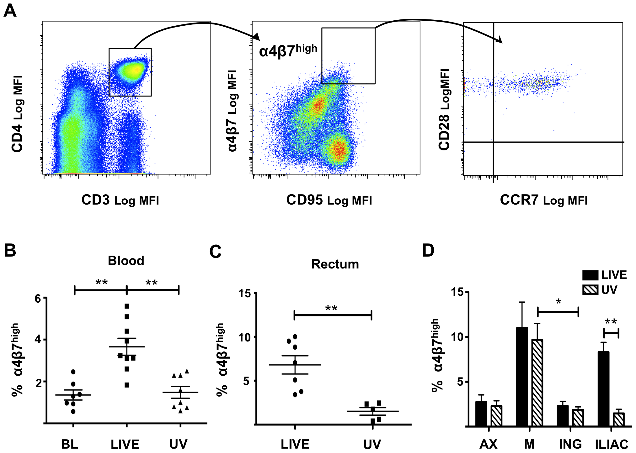 Rectal HSV-2 challenge increases the percentage of α<sub>4</sub>β<sub>7</sub><sup>high</sup>CD3<sup>+</sup>CD4<sup>+</sup> T cells in <i>in-vivo</i>.