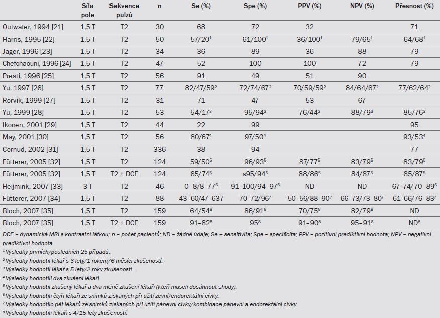 Tab. 7.1. MRI při detekci extrakapsulárního rozšírení KP.