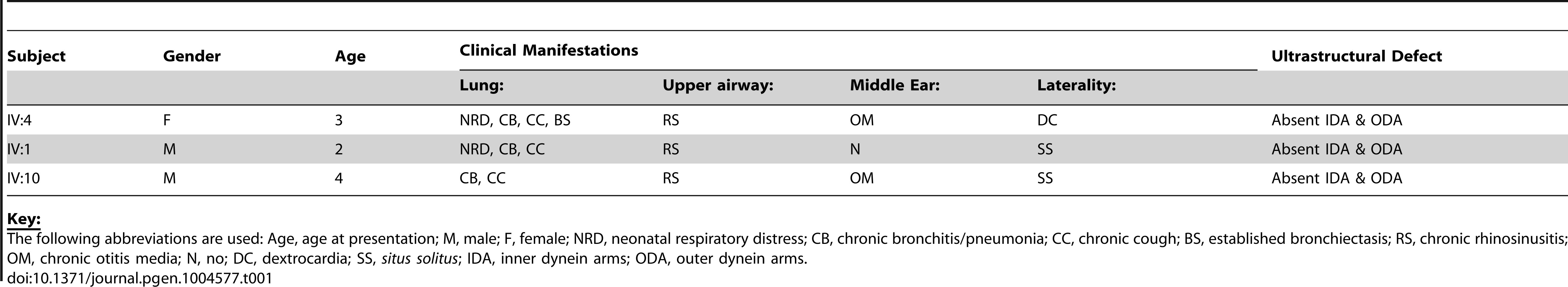Clinical characteristics of the UK-Pakistani PCD-affected subjects with HEATR2 mutations.
