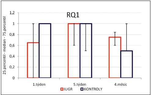 Vývoj retardačního kvocientu (RQ).
