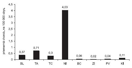 Incidencia tularémie podľa krajov. Slovensko 1997–2008  BL – Bratislavský kraj, TA – Trnavský kraj, TC – Trenčiansky kraj, NI – Nitriansky kraj, BC – Banskobystrický kraj, ZI – Žilinský kraj, PV – Prešovský kraj, KI – Košický kraj Fig. 2. Incidence of tularemia in the Slovak Republic by administrative regions, 1997-2008 Mean incidence per 100,000 population BL – Bratislava region,TA – Trnava region, TC – Trenčín region, NI – Nitra region, BC – Banská Bystrica region, ZI – Žilina region, PV – Prešov region, KI – Košice region